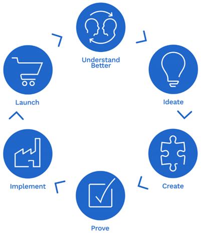 co development circle icons